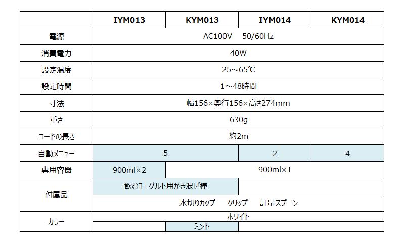 アイリスオーヤマヨーグルトメーカー比較表